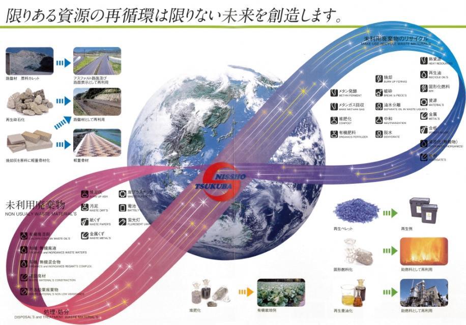 資源の循環