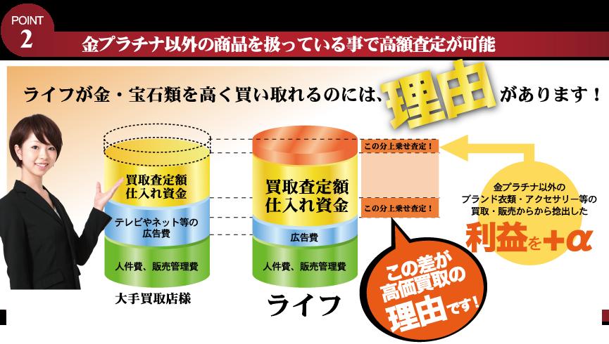 大手リサイクル店様に比べ広告宣伝費や家賃等を抑えお客様への査定金額に反映させております!