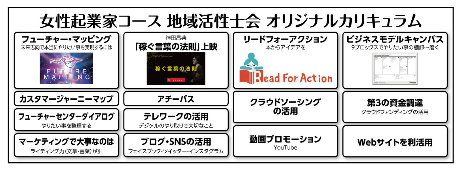徳島創業スクール 独自カリキュラム